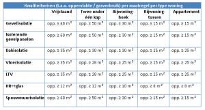 Subsidie isolatie in Groningen en Drenthe